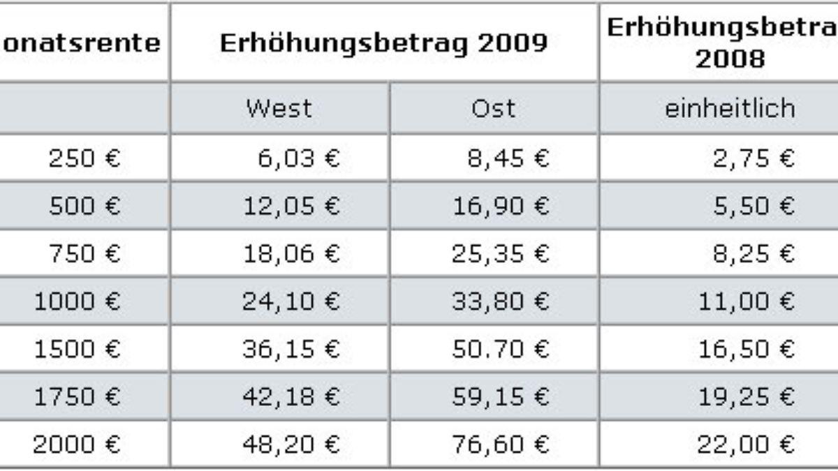 Höchstrente In Deutschland