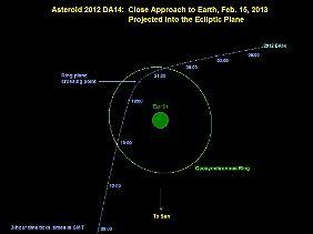 Der Asteroid kam der Erde näher als geostationäre Satelliten.