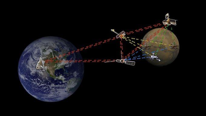 Auch Rover auf dem Mars sind ein Teil des interplanetaren Datennetzes.