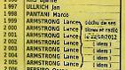Der Fall Lance Armstrong (2012): Am 22. Oktober 2012 erkennt der Radsport-Weltverband UCI Lance Armstrong die Tour-Titel von 1999 bis 2005 ab. Armstrong hatte über Jahre hinweg systematisch betrogen und ein Doping-Netzwerk aufgebaut, ehemalige Kollegen und Weggefährten belasteten ihn schwer.