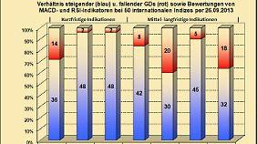 Abb. 1: Verhältnis bullisher u. bärischer Indikatoren i. d. internationalen Indizes