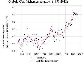 Die globalen Oberflächentemperaturen nach den Daten des MetOffice: Tendenz steigend, trotz zeitweiliger Einbrüche.