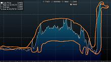 Wilde Chartanalyse: Ukrainische Währung macht den Dino