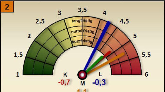 Bild 2: Trendbarometer Internationale Börsenindizes