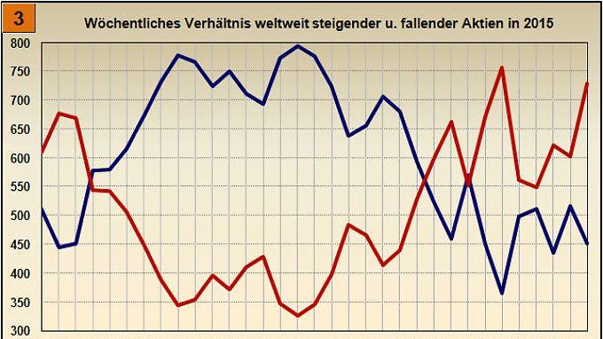 Bild 3: Änderung der weltweit steigenden und fallenden Aktien 2015
