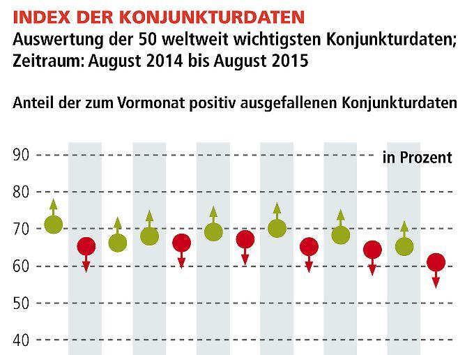 Index der Konjunkturdaten  (klicken zum vergrößern)