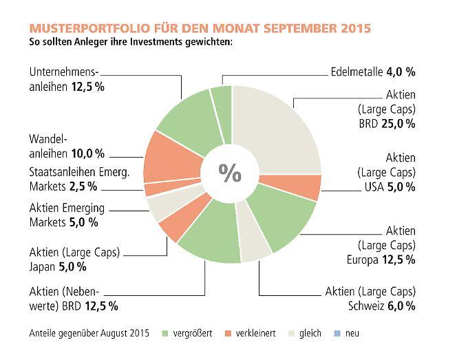 Welt-Index Musterdepot September 2015