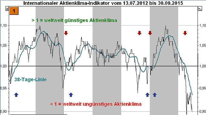 Bild 1 Aktienklima-Indikator