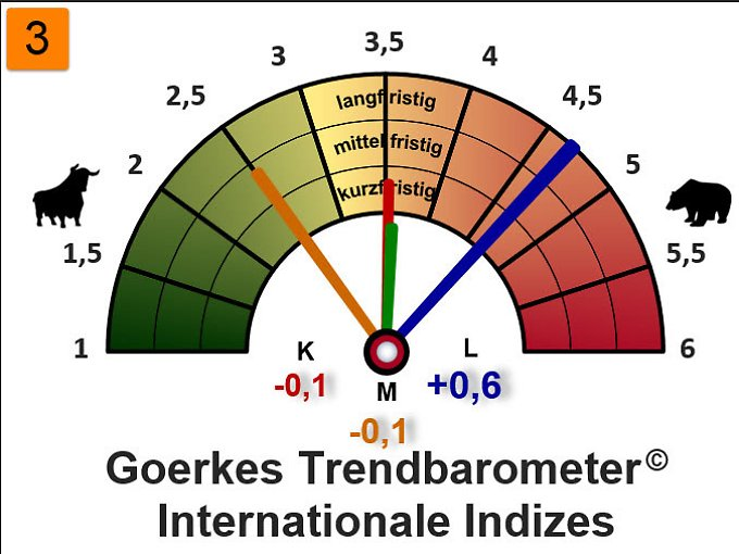 Trendbarometer Internationale Indizes.