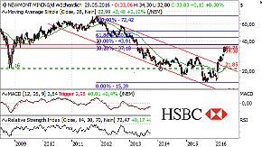 Goldminen-Aktien: Risiko reduzieren!