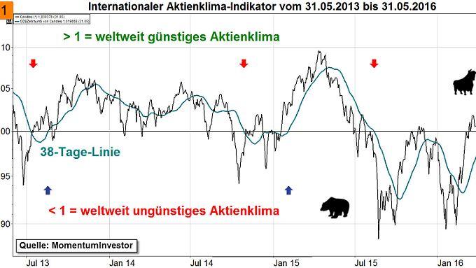 Aktienklima-Indikator über 3 Jahre