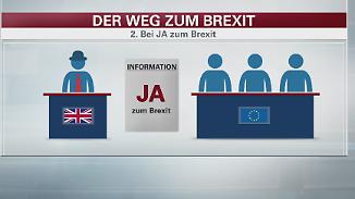 EU-Austritt Großbritanniens: Die ersten Schritte nach dem Brexit