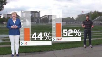 """n-tv Trendbarometer: Mehrheit der Deutschen glaubt, """"wir schaffen das nicht"""""""