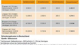 Scheidungskosten in Deutschland