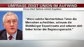 Wahltrend-Umfrage von Forsa: Union legt nach Anschlag auf Weihnachtsmarkt in Berlin zu