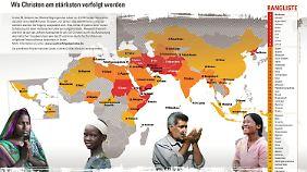 Die Christenverfolgung weltweit hat stark an Ausmaß und Intensität zugenommen.
