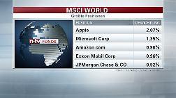 Die größten Aktienpositionen im MSCI World Index