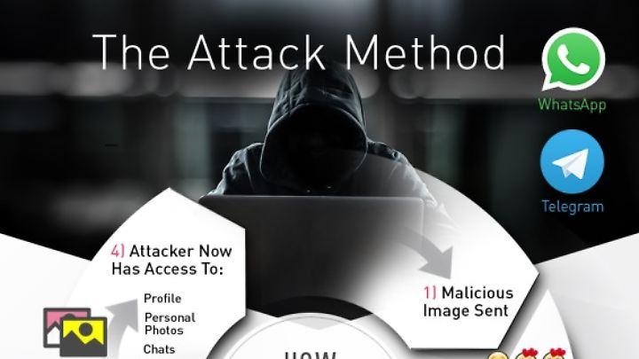 Whatsapp- und Telegram- Konten ließen sich über präparierte Fotos ganz leicht hacken.