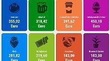 Alkohol, Brot, Obst & Co.: Dafür geben die Deutschen ihr Geld aus
