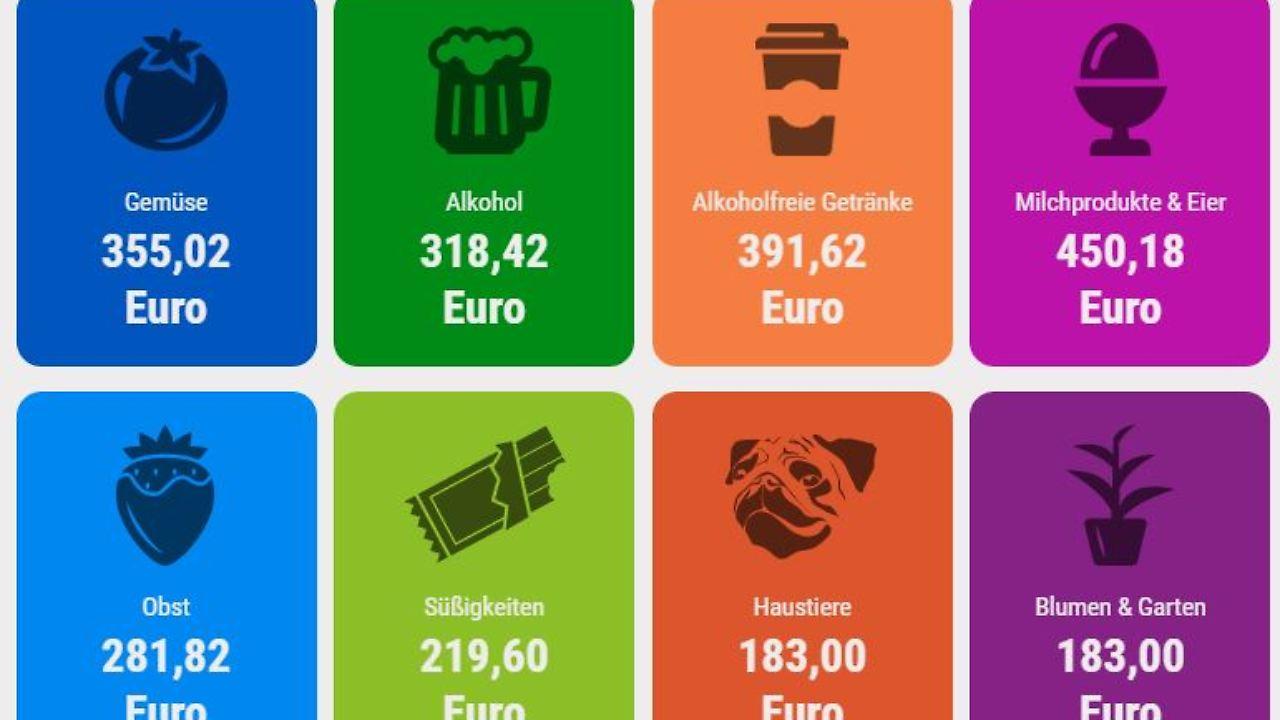 Alkohol, Brot, Obst & Co.: Dafür geben die Deutschen ihr Geld aus ...