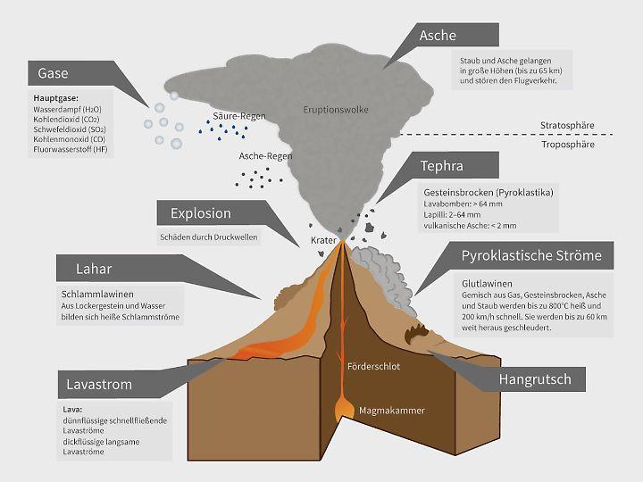 Magma unter Druck: Vulkane entstehen vorwiegend an Stellen, an denen verschiedene Erdplatten aufeinander stoßen.