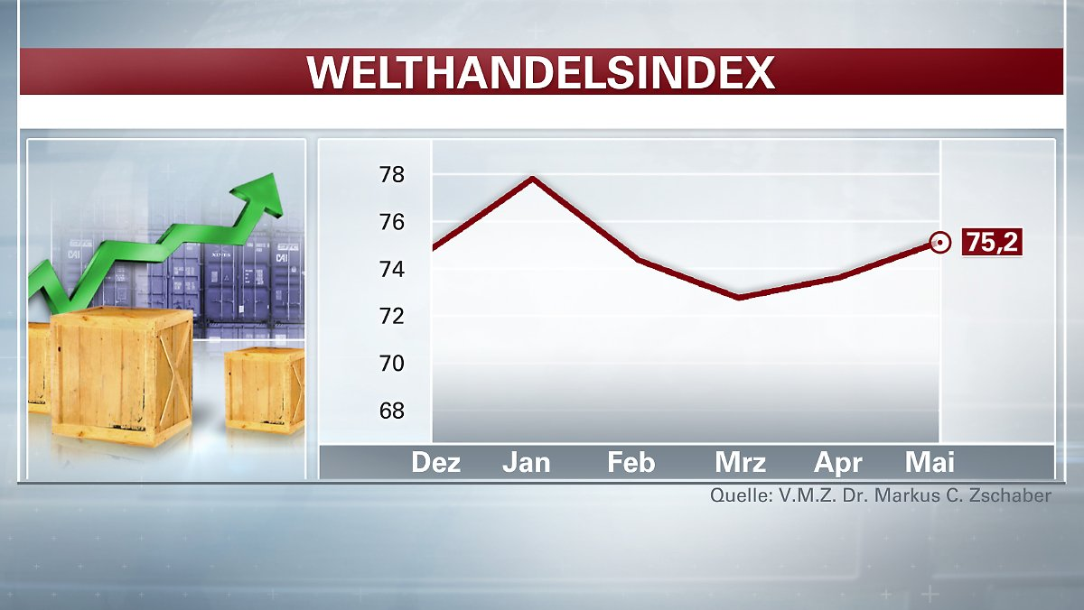 N Elkotek Handel Welt-Handelsindex: Glo...