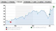 Der Börsen-Tag: Wirecard hebt den Ausblick an