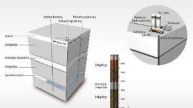 In Ketzin wurde das CO2 in etwa 650 Meter Tiefe gespeichert.
