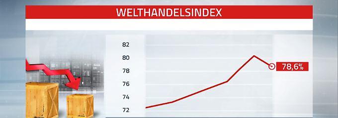 Welt-Handelsindex: Stabile Trends zeichnen sich ab