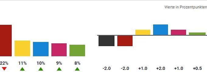Bundestagswahl 2017: Alle Zahlen, alle Hochrechnungen