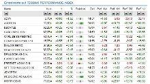 Der Börsen-Tag: TecDax erreicht neues Rekordhoch