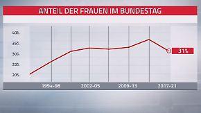 """""""Es kommt auf die Qualifikation an"""": Frauenanteil im Bundestag schrumpft erheblich"""