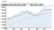 Lufthansa top, Steinhoff flop: Das sind die Gewinner und Verlierer des Börsenjahres