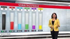 Umfrage-Tiefschlag für Nahles: SPD kann freien Fall vorerst stoppen