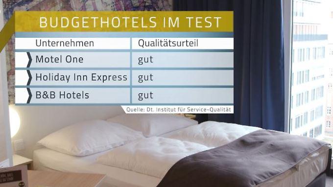 n-tv Ratgeber: Budgethotels bieten mehr als nur Schlafplätze