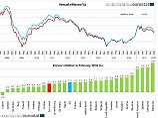 Der Börsen-Tag: Euro-Inflation noch niedriger als angenommen