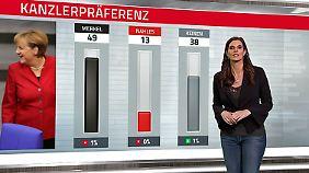 Kein positiver Nahles-Effekt: SPD rutscht in der Wählergunst weiter ab