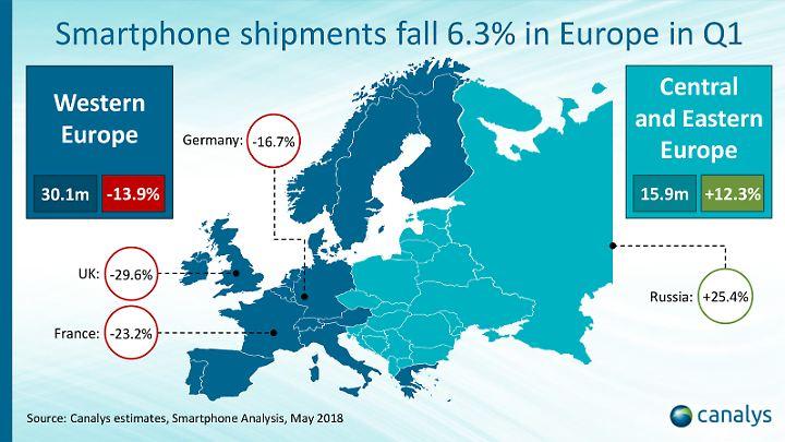 In West-Europa gehen die Verkaufszahlen stark zurück, in Ost-Europa ist die Nachfrage nach Smartphones immer noch hoch.