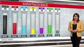 Klimaprobleme und AfD-Gegenpol: Grüner Höhenflug hält an, SPD bleibt im Loch