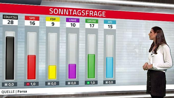 CDU im Dilemma, Regierung abgestraft: Grüne trumpfen auf und überholen SPD