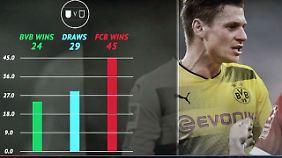 Angstgegner, Top-Knipser, Schießbuden: Doppelt oft besiegter BVB verkehrt Gipfel-Vorzeichen