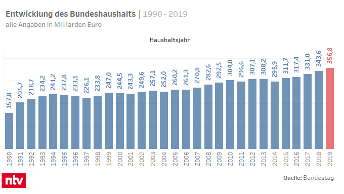 Staatshaushalt Bayern