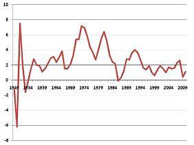 Die Jahresteuerung in der Bundesrepublik Deutschland seit 1949