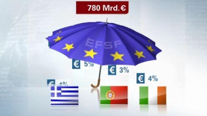 Schutz vor hohen Zinsen: Wie funktioniert der EU-Rettungsschirm?