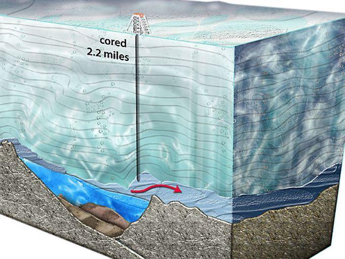 Grafische Darstellung der Arbeiten. Eine Probe aus der Wasseroberfläche trifft im Mai per Schiff in St. Petersburg ein.