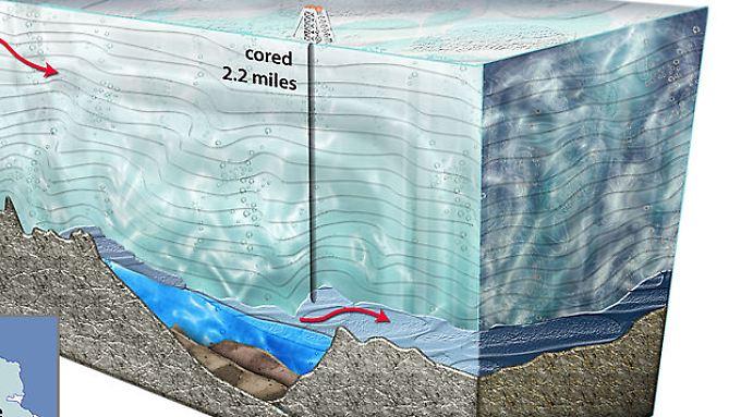 Am anderen Ende der Welt, in der Antarktis, wurde vergangenes Jahr ein Millionen Jahre alter See angebohrt.