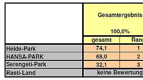 Regionalergebnis Norddeutschland.