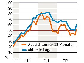 Ökonomenbarometer