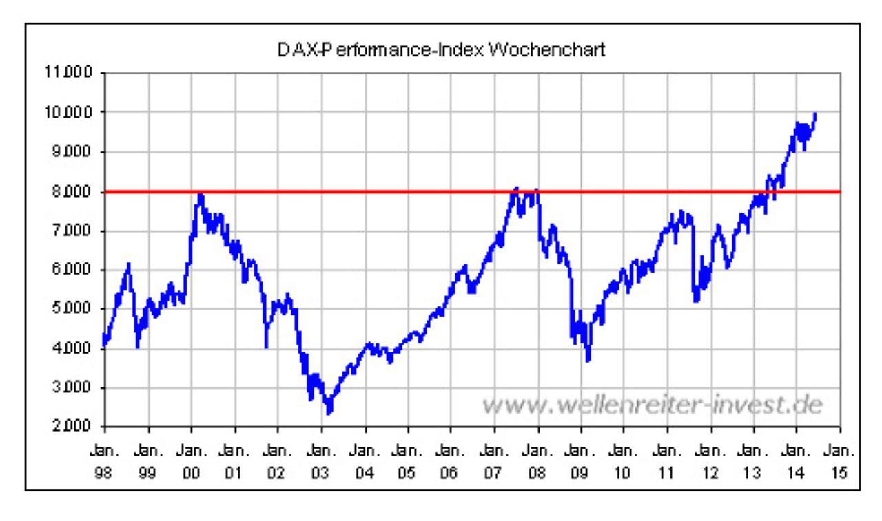 bitcoin kurs euro letzte 10 jahre