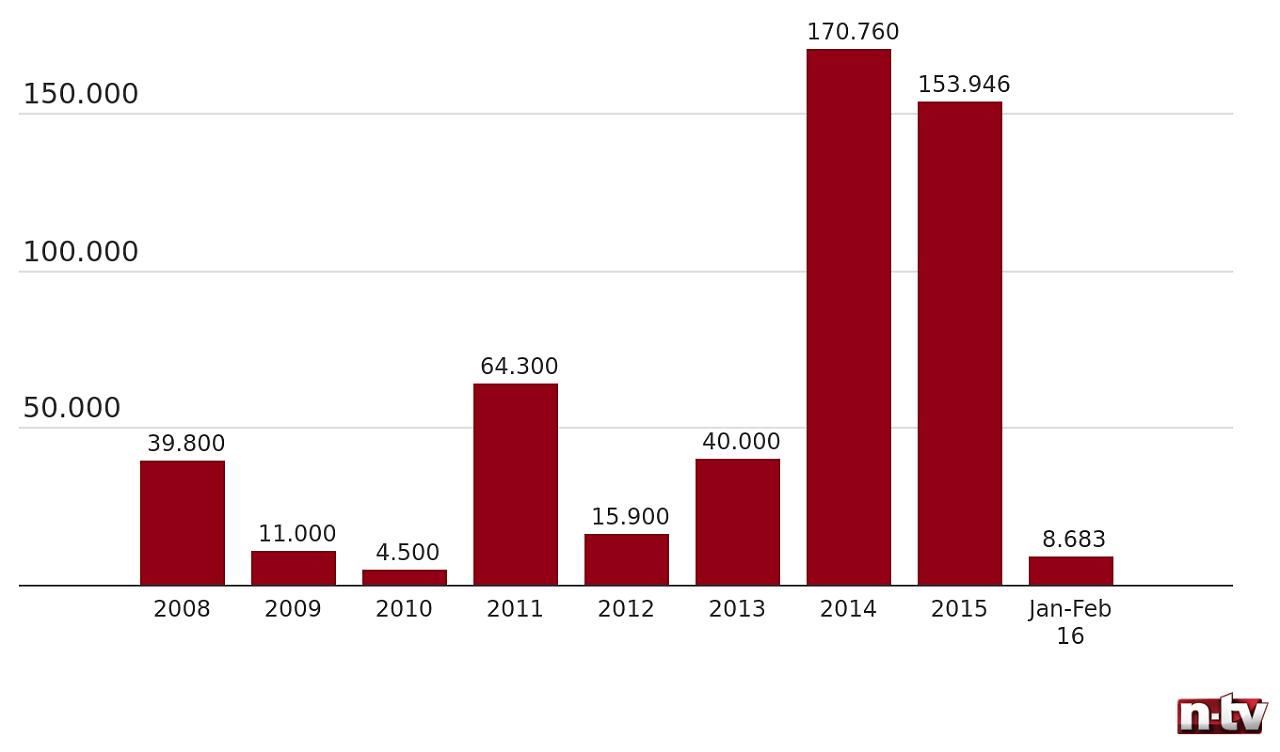 Flüchtlinge Italien Statistik
